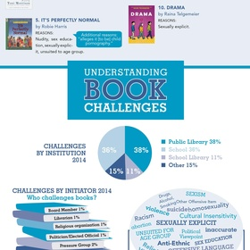 Read 2014 List of Top Ten Most Frequently Challenged Books - Bucket List Ideas