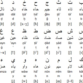 Earn my B1 in Arabic - Bucket List Ideas