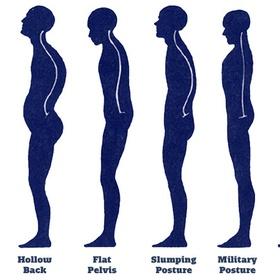 Improve My Posture - Bucket List Ideas