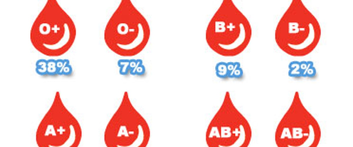 how to i find out what my blood type is