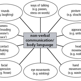 Communicate Without Words - Bucket List Ideas