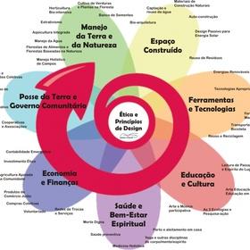 Fazer um curso de design de permacultura reconhecido - Bucket List Ideas